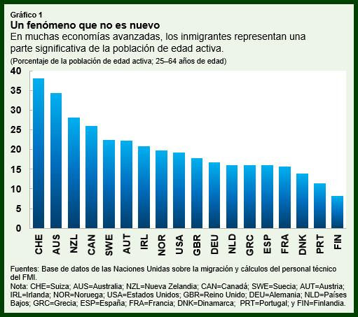 Los inmigrantes aportan beneficios económicos a las economías avanzadas