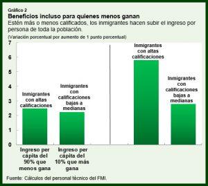 grafico_fmi_dm_2